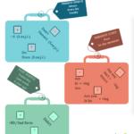 Kufříky pro začátečníky (anglické časy)