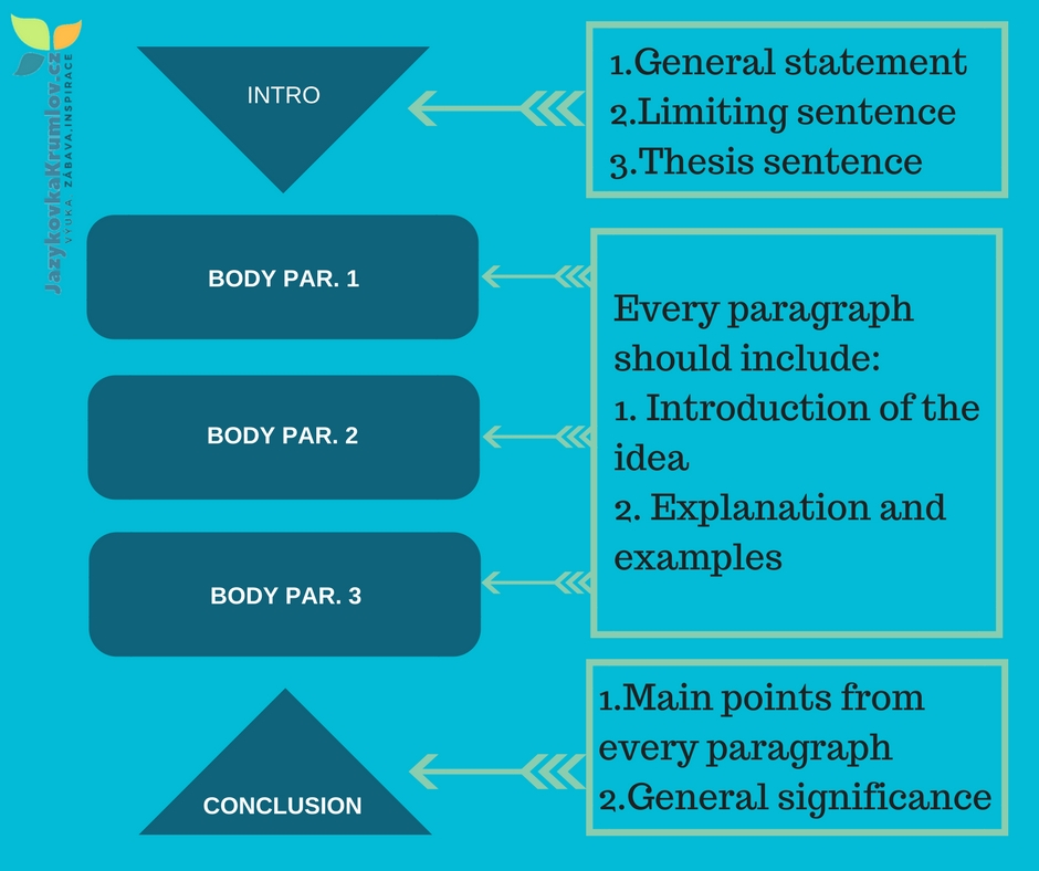 The structure of an essay examples